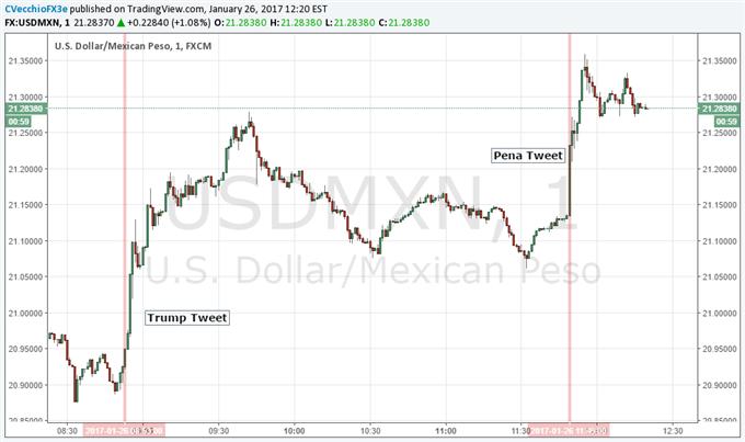 Mexican Peso Slumps After Trump Threatens No Show