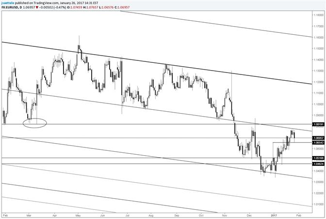 EUR/USD Fails Before 1.0800