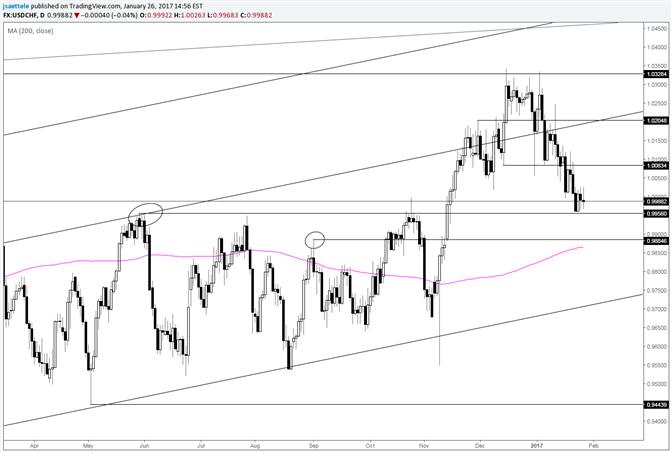 USD/CHF May High Doing its Part; .9850 Might Be Bigger