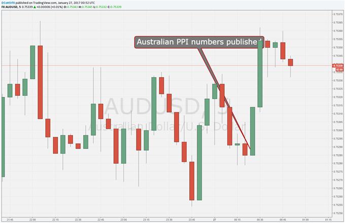 Australian Dollar Gets Short-Lived PPI Boost