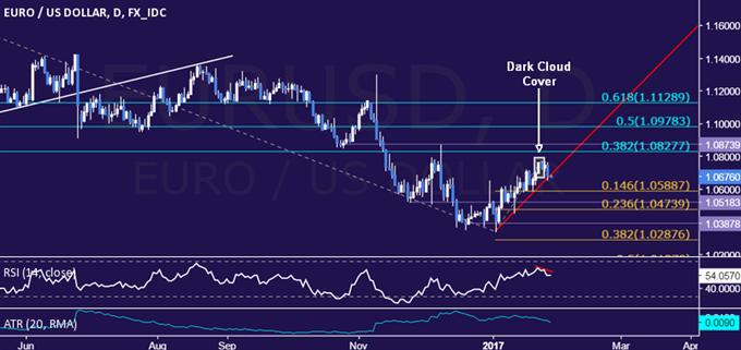 EUR/USD Technische Analyse: Hat sich unterhalb von 1,08 US-Dollar ein Top gebildet?