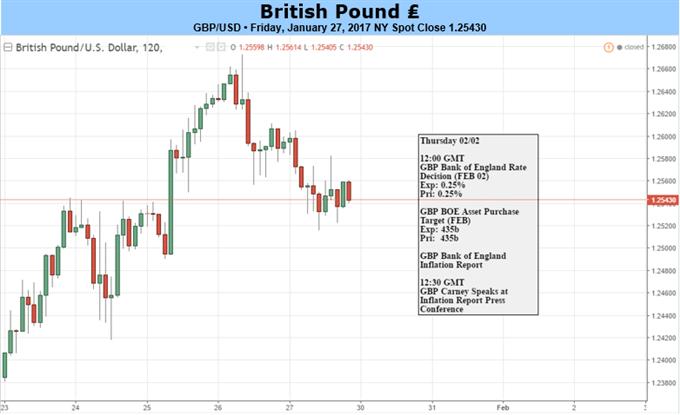 La paire GBP/USD cherchera l'inspiration avec le FED / BoE