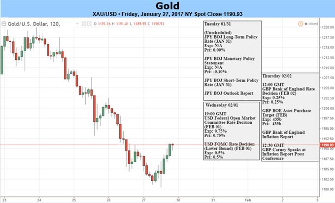 Le cours de l'or affiche la première baisse hebdomadaire de 2017 - Fed, le NFP devra défier le support