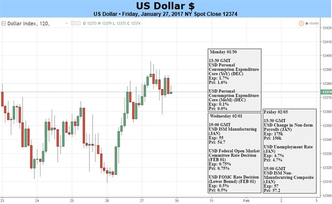 Le dollar américain est toujours en mode observation de Trump alors que le FOMC et les données arrivent
