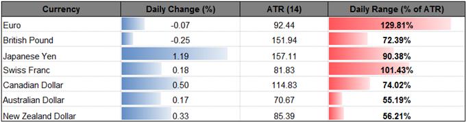 EUR/USD Carves Bearish Harami (Inside-Day), RSI Tracks 2015 Trend