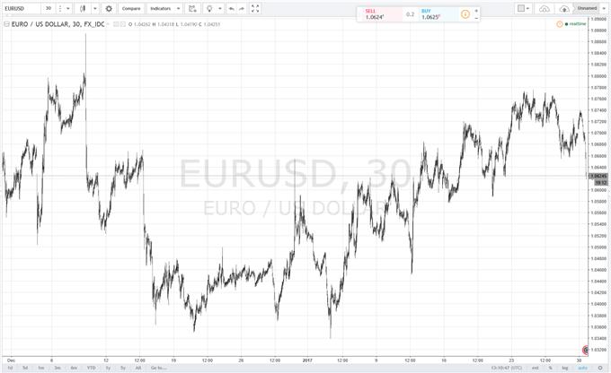 EUR/USD Slips Lower on German Inflation Uptick