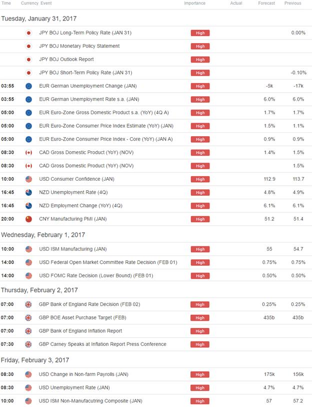 Weekly Strategy Webinar: Dollar Crosses Brace for Key Event Risk