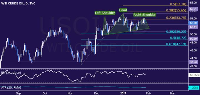 Le cours du pétrole brut chute alors que le sentiment de marché se dégrade