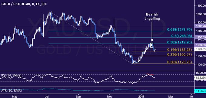 Marktweite Stimmungsverschlechterung lässt Ölpreis fallen