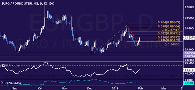 EUR/GBP Technical Analysis: Two-Week Down Trend Broken