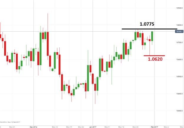 EUR/USD Pending Bullish Breakout