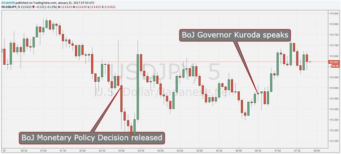 Japanese Yen Falters as Kuroda Expands on Policy