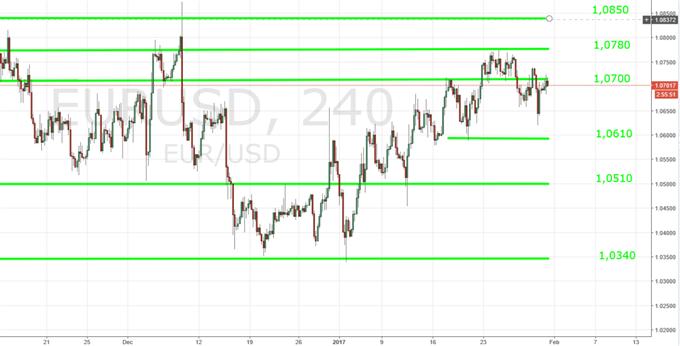 US-Dollar: Zinspolitischer Pfad der FED maßgebend