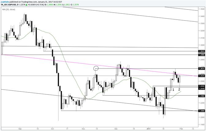 GBP/USD Re-Test Redux