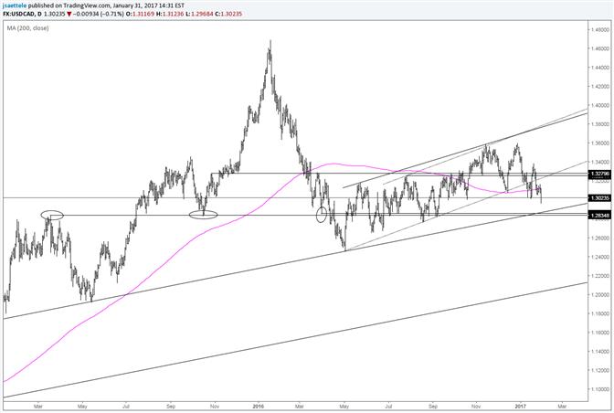 USD/CAD – Next Level Looks Like Mid-1.2800s