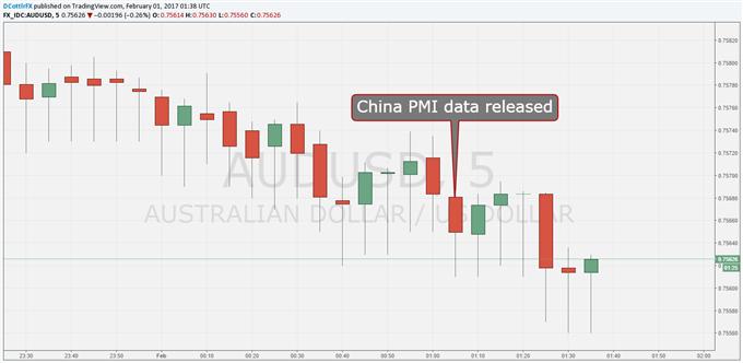 Aussie Dollar Continues Lower Despite Modest China PMI Beat