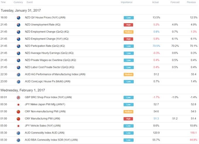 Japanese Yen May Return to the Offensive on Skittish FOMC