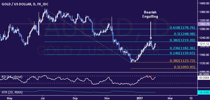 La reprise du prix de l'or pourrait être davantage alimentée par la décision de la Fed au sujet des taux