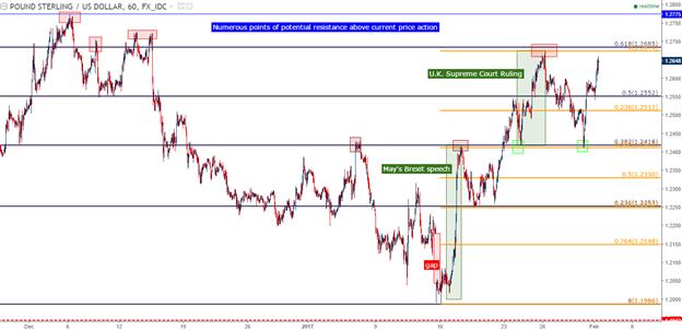 A Weak U.S. Dollar Runs into the Fed: GBP/USD, USD/JPY Primed