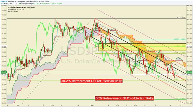 Analyse technique de l'USD/JPY : L'aversion au risque politique maintient l'achat du JPY
