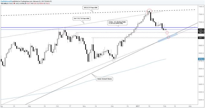 FTSE 100 Trading Around Big Support, Eyes on BoE