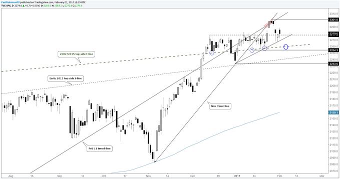 Le S&P 500 se trouve pour le moment sur le support
