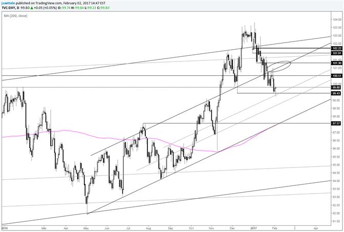 US Dollar Index Choppy Drop Pierces the ECB Low