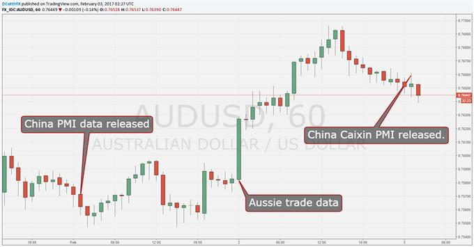 Aussie Dollar Slips On China Caixin PMI Miss
