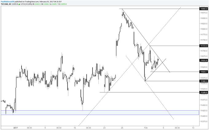 DAX : Niveaux de trading à court-terme à surveiller