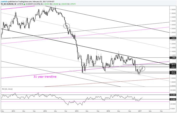 Technical Weekly: EUR/USD Outside Week Follows Narrow Range Week