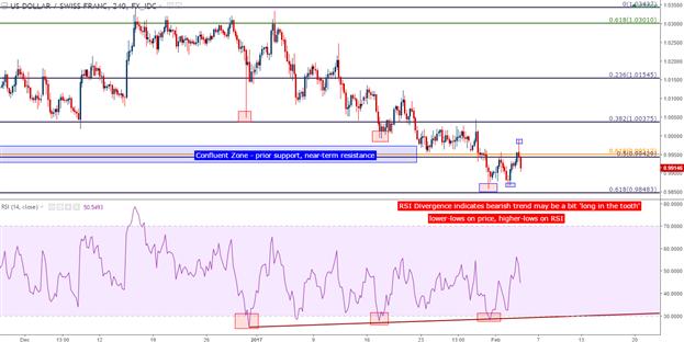 USD/CHF Technical Analysis: Bullish Breakdown