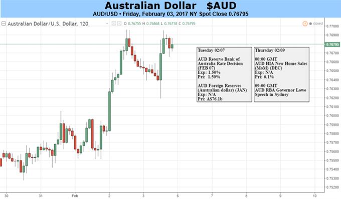 Le dollar australien pourrait se retrouver coincé