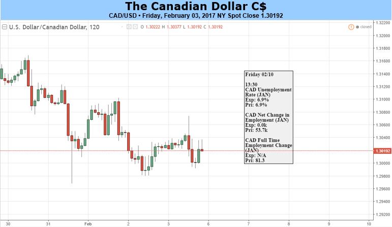 Canadian dollar forex news