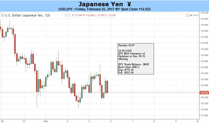 Volatilité du yen à venir en raison des heurts entre la BoJ et les marchés financiers