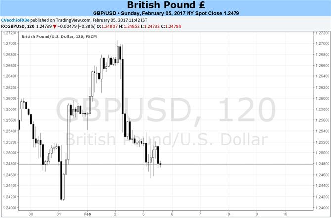 Évolution du projet de loi sur le Brexit déterminante pour la perspective du GBP/USD