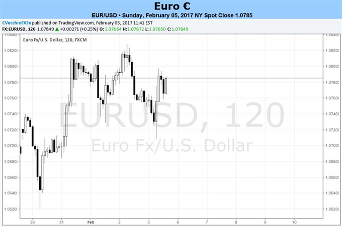 Ruhiger Kalender setzt Euro den Launen externer Einflüsse aus