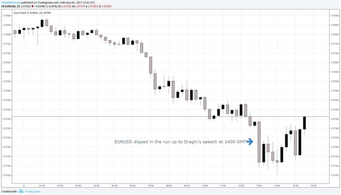Dovish Draghi Triggers EUR/USD Short Squeeze