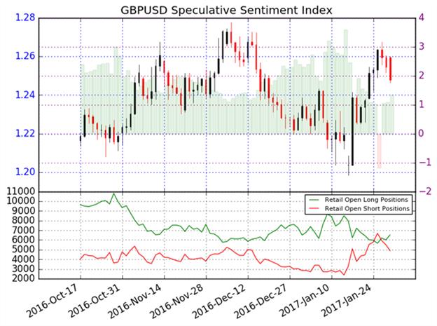 Britisch Pfund ändert kurzzeitig die Richtung, Abwärtstrend bleibt jedoch intakt