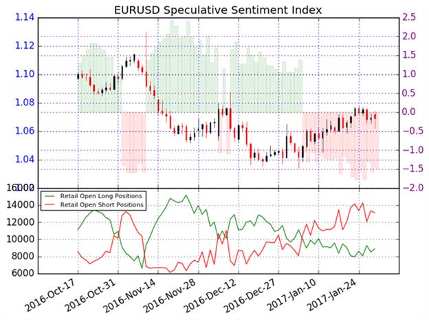 EUR/USD: Mehrheitlich Short; wir bleiben Bullish