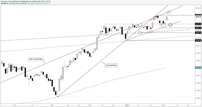 S&P 500 : privilégier les achats sur repli