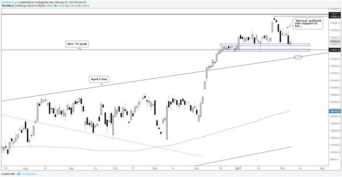 DAX : la baisse semble corrective