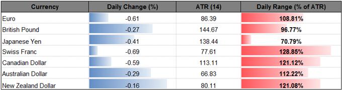 GBP/USD Extends Bearish Series Despite Hawkish BoE