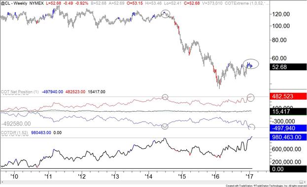 Ölpreisprognose: Positionen nehmen zu, es kommt zu Preistest der Schlüsselzone