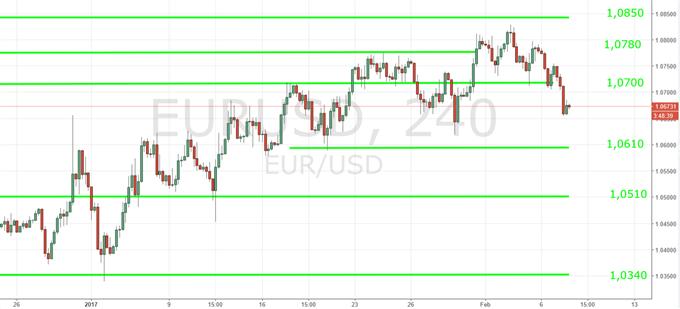 US-Dollar auf dem Weg gen Süden
