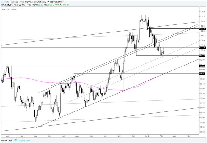 US Dollar Index – Channel Line for Resistance is Slightly Higher