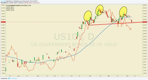 Analyse technique de l'USD/JPY : la corrélation avec les rendements américains favorise la baisse