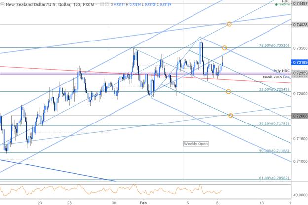 NZD/USD 120min Chart