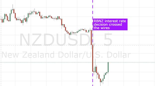 NZ Dollar Tumbles Despite RBNZ Governor Dropping Dovish Bias