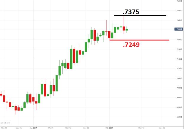 NZDUSD Pending Rate Decision Breakout
