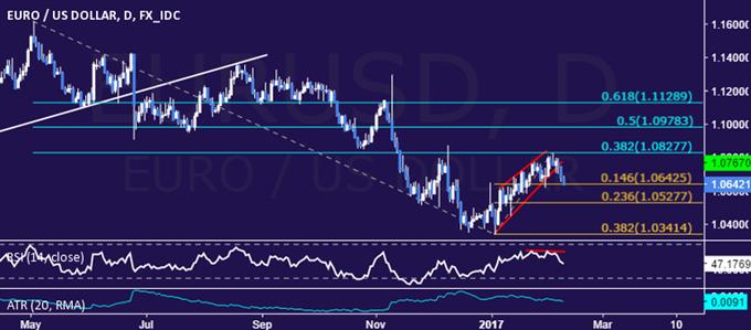Technische Analyse EUR/USD: Abwärtstrend des Euro wieder im Spiel